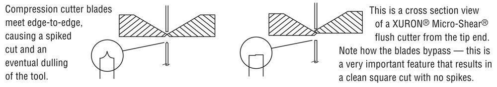 Here's how Xuron® Micro-Shear® Flush Cutters work.