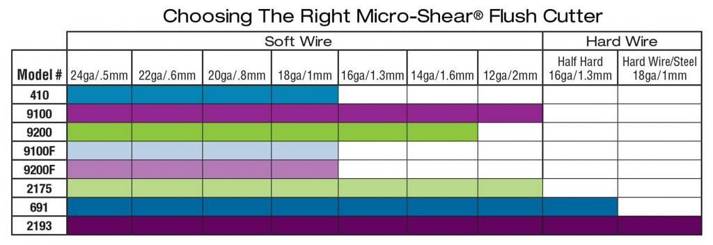 Xuron® Jewelry Tool Chart matches wire cutters with wire types and sizes