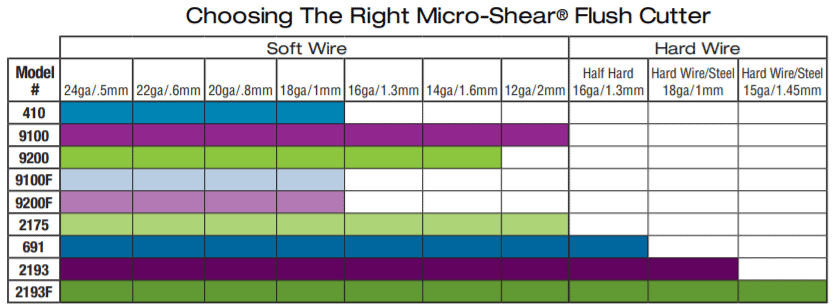 How to choose the right Micro-Shear™ Flush Cutter.